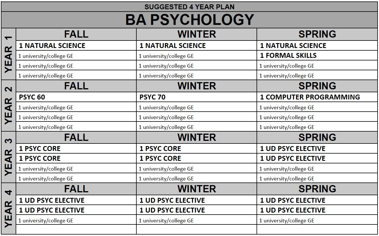 UC San Diego Psychology Bachelor of Arts Four Year Plan Effective Fall 2015