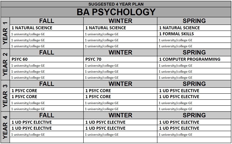 Uc San Diego Majors >> Psychology B A