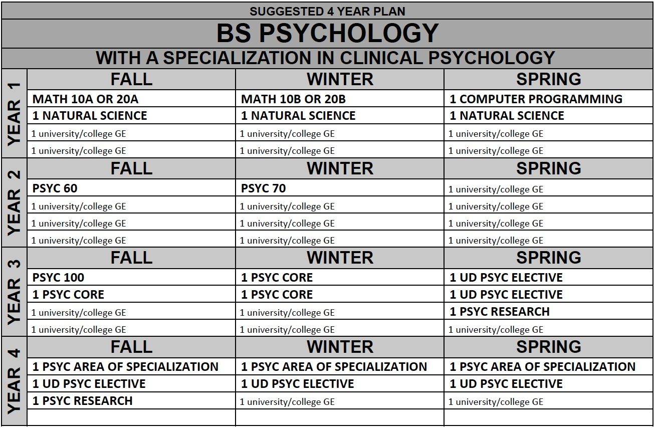 Psychology Bachelor of Science with a Specialization in Clinical