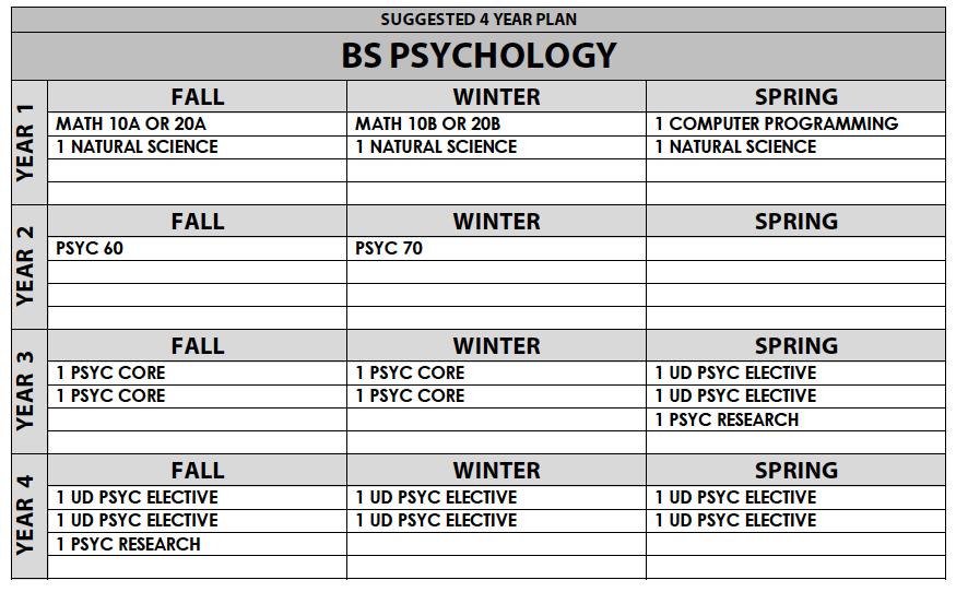 Psychology B S  2018