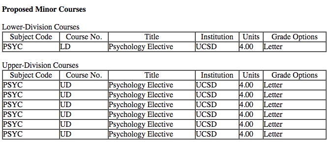 Example of Psych Minor using 1LD / 6UD Courses