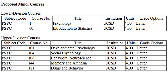 Example of Psych Minor using 2LD / 5UD Courses